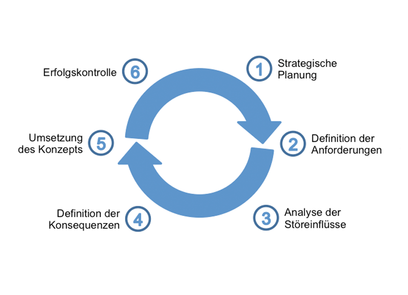 personalentwicklung-infografik